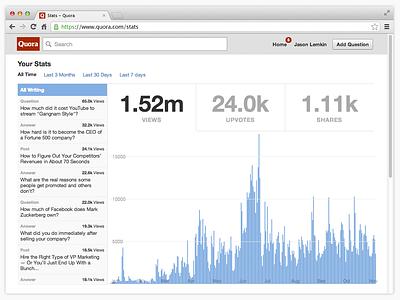 Desktop quora stats graphs