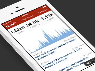 Quora Stats on iOS quora stats graphs ios