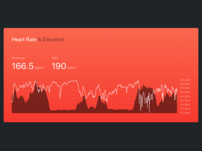 Heartrate & Elevation Card client strava product design react visualisation chart data heart rate