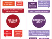 Trump vs Hamilton