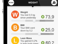 Weight Dashboard