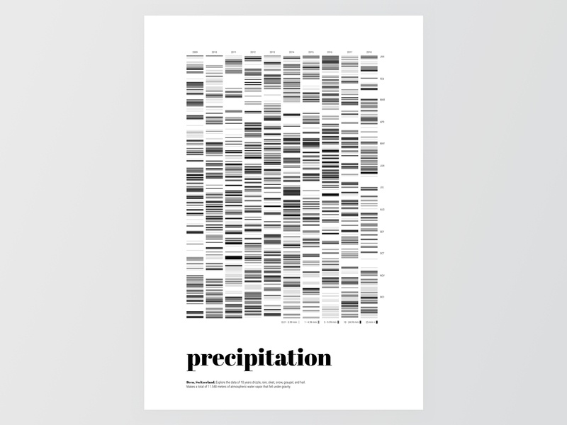 Precipitation Data Visualization
