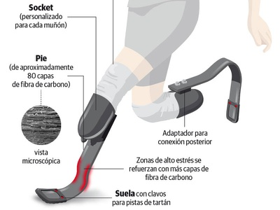 Prosthetic foot infographic information design infographic paralympic marathon running prosthetic foot