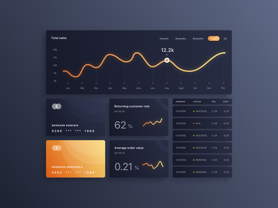 025/100 Daily UI: Market Index Chart & Data chart system dark social dashboard hello design daily 100 uidesign clean dribbble clear sketch simple elegant ui ux minimal
