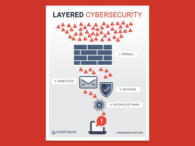 Layered Cybersecurity Poster cybersecurity poster