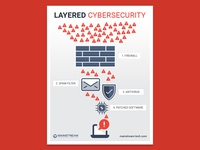 Layered Cybersecurity Poster