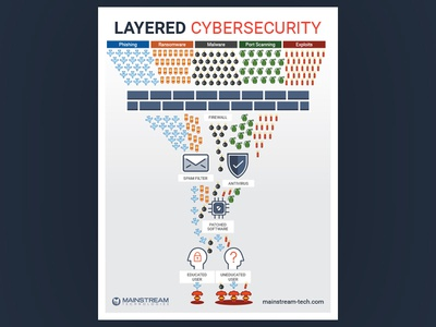 Layered Cyber Security cyber security poster
