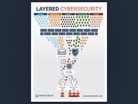 Layered Cyber Security