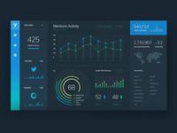 Social media tracking dashboard.