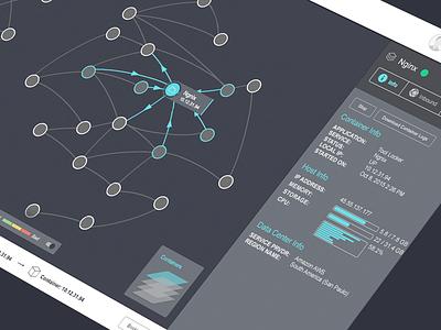 Node Relationships data visualization big data cluster cloud networking