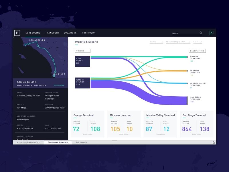 Product Dashboard ux ui data visualization sankey diagram map interface product dashboad