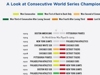 Backtoback World Series Championships