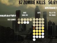 Walking Dead Zombie Kills