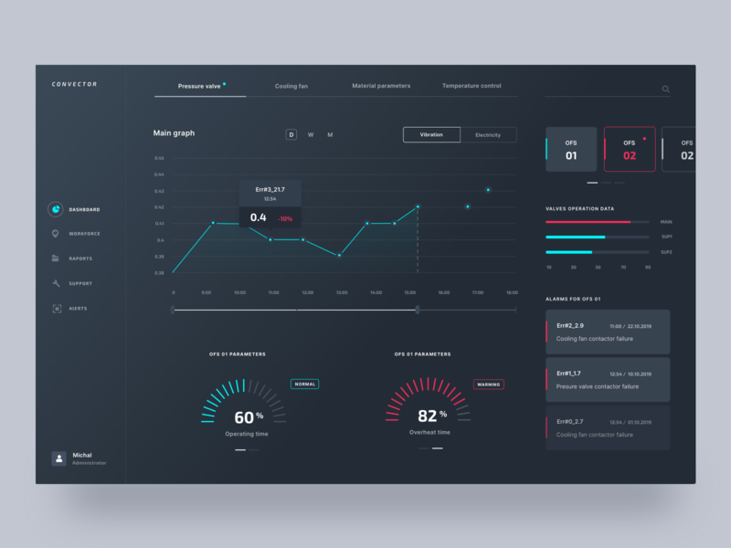 Convector dashboard blue red dark cooling monitoring parametrs gas heat furnance dashboard typography ui ux