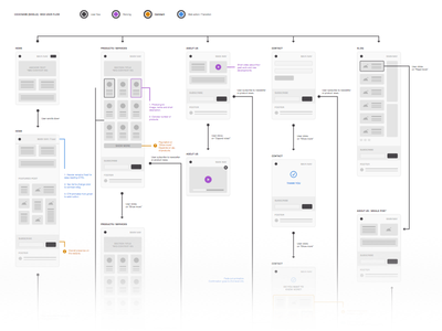 Codename [Shield] wireframe interaction ux user flow responsive web