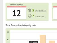 Golf Statistics