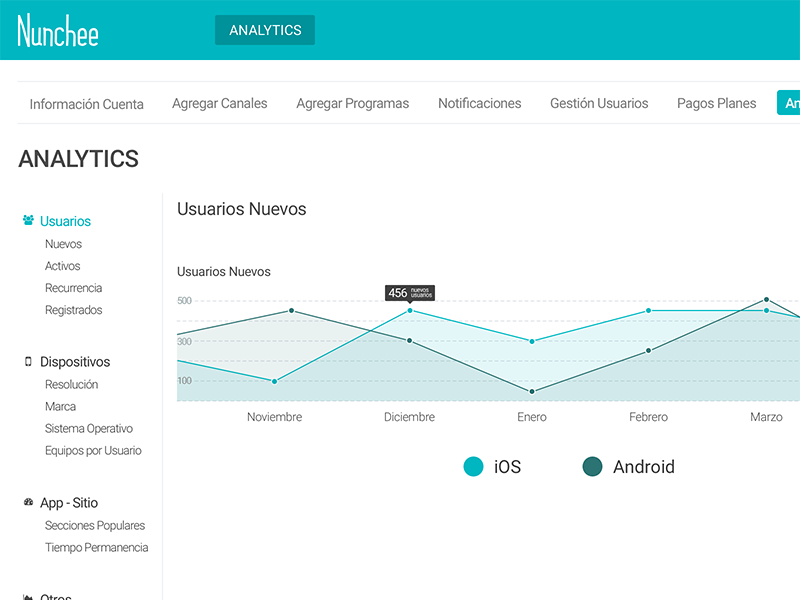 Nunchee Analytics sketch css admin panel analytics chart data graph dashboard web
