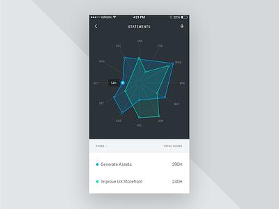 Radar graph mobile presentation charts ipad dashboard graph flexible components piechart radar dark colors