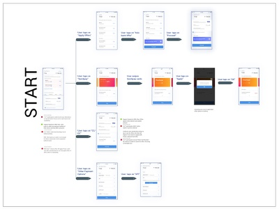 Payments Wireflows payments ux ui summaryofferswireframingflows apporder uipayment mobile