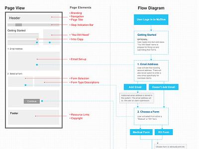 BCBS Form Process Flow ux ui process diagram flow flowdiagram