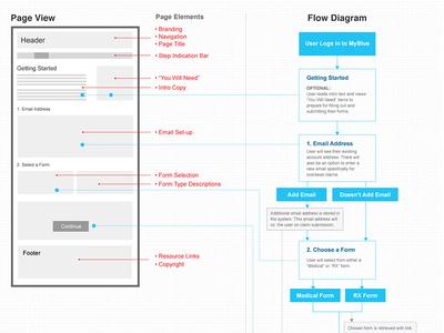 BCBS Form Process Flow