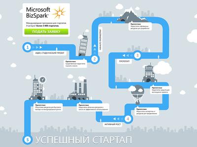 Small infographic for MS BizSpark design minimal vector infographic design infographics info design bizspark microsoft