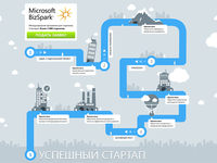Small infographic for MS BizSpark