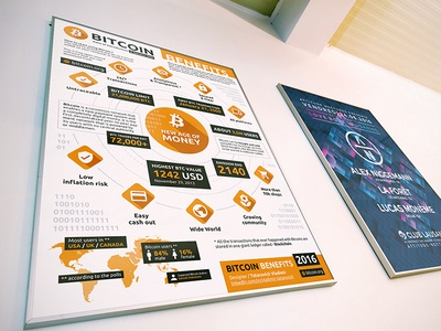 Infographic Bitcoin (2016) old version poster a3 btc art illustration altcoin infographic design infographic design bitcoin
