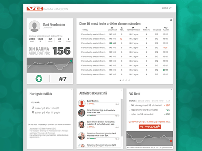 Karma Kameleon stats graphs vg karma dashboard statistics