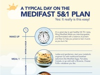 Typical Day on the Medifast 5&1 Plan Infographic