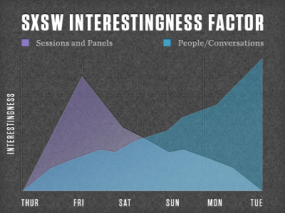 The first of many SXSW charts