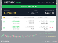 Cryptocurrency market and investments details