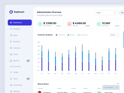Product Overview - Dashboard visual multipurpose ui dashboard premade template widgets elements darg and drop blocks components responsive light mode dark mode styleguide dashboard