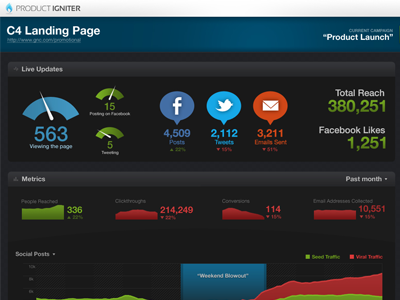 Product launch dashboard