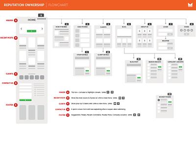 New Website Flowchart website flowchart
