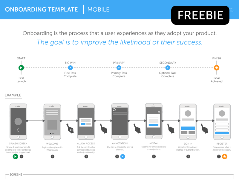 Freebie: Onboarding Template - Mobile freebie onboarding template mobile flow gestures icons arrows eps vector