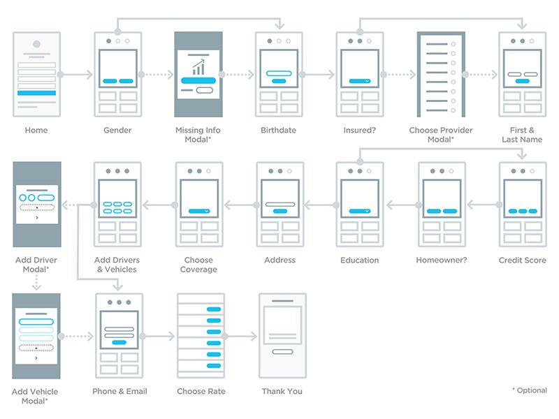Zebra mobile sitemap