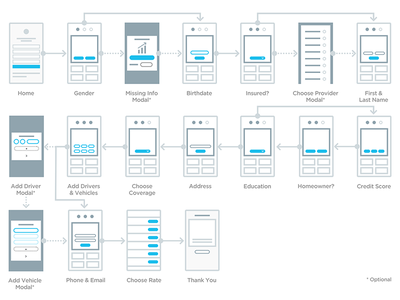 Mobile User Flow Example flow user sitemap mobile