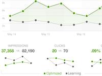Measuring Ad Performance