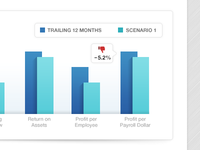 Bar Chart for Financial Dashboard