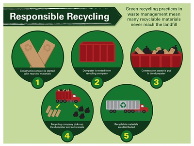 Recycling Infographic Section