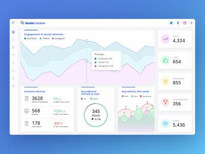 Social Media Dashboard Proposal social media social dashboard interface design ui dailyui