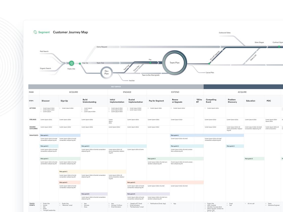 Segment Customer Journey Map research ux customer journey map design startup b2b
