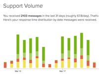 Support Volume