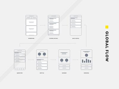 Ica Quiz Flow flows flow ica quiz quiz design graphic app design cards flat interface ui ux