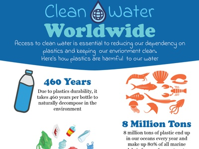 Volunteer Project Poster for Clean Water graphic design ocean enviromental icons design poster