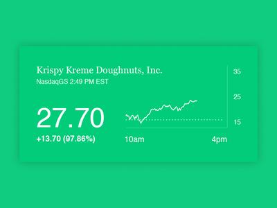 Stock chart graph