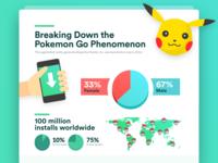 Pokemon Go - Infographic
