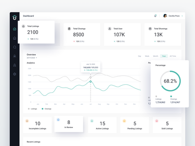 Unlock'd Admin Dashboard Design - Real Estate management business professional clean showing analytic property real estate design ux ui dashboad admin
