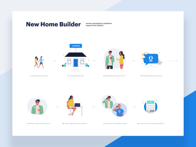 New Home Builder Journey Map real estate illustration ux-design user experience map research journey map